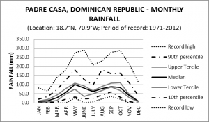Padre Casas Dominican Republic Monthly Rainfall