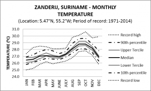 Zanderij Suriname Monthly Temperature