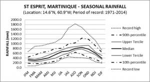 St Esprit Martinique Seasonal Rainfall