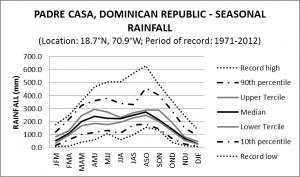 Padre Casas Dominican Republic Seasonal Rainfall