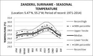 Zanderij Suriname Seasonal Temperature