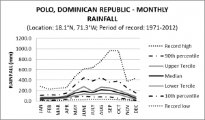 Polo Dominican Republic Monthly Rainfall