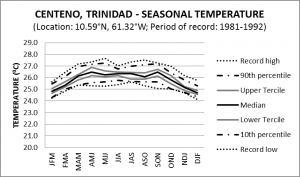 Centeno Trinidad Seasonal Temperature
