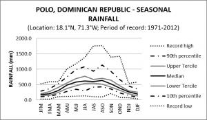 Polo Dominican Republic Seasonal Rainfall
