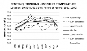 Centeno Trinidad Monthly Temperature