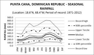 Punta Cana Dominican Republic Seasonal Rainfall