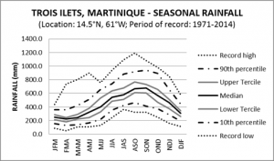 Trois Islets Martinique Seasonal Rainfall