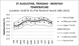 St Augustine Trinidad Monthly Temperature