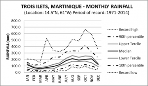 Trois Islets Martinique Monthly Rainfall