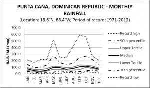 Punta Cana Dominican Republic Monthly Rainfall