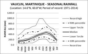 Vauclin Martinique Seasonal Rainfall