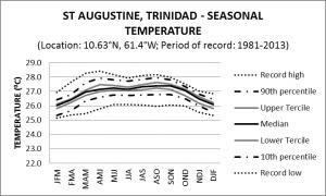 St Augustine Trinidad Seasonal Temperature