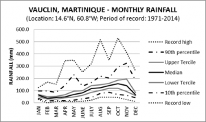 Vauclin Martinique Monthly Rainfall