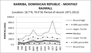 Rarriba Dominican Republic Monthly Rainfall