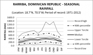Rarriba Dominican Republic Seasonal Rainfall
