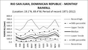 Rio San Juan Dominican Republic Monthly Rainfall
