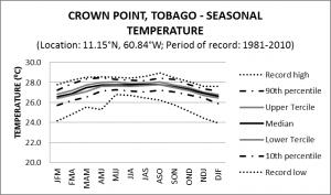 Crown Point Tobago Seasonal Temperature