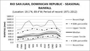 Rio San Juan Dominican Republic Seasonal Rainfall