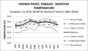 Crown Point Tobago Monthly Temperature