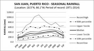 San Juan Puerto Rico Seasonal Rainfall