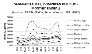 Sabana De La Mar Dominican Republic Monthly Rainfall