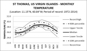 St Thomas US Virgin Islands Monthly Temperature