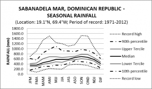 Sabana De La Mar Dominican Republic Seasonal Rainfall