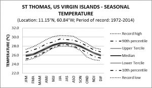 St Thomas US Virgin Islands Seasonal Temperature