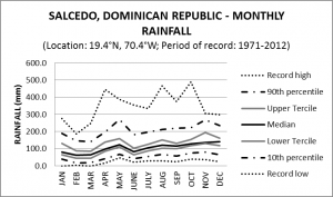 Salcedo Dominican Republic Monthly Rainfall