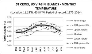 St Croix US Virgin Islands Monthly Temperature