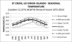 St Croix US Virgin Islands Seasonal Temperature