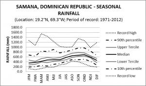 Samana Dominican Republic Seasonal Rainfall