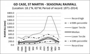 GD Case St Martin Seasonal Rainfall