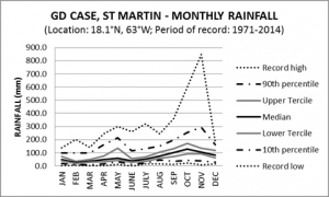GD Case St Martin Monthly Rainfall