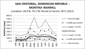 San Cristobal Dominican Republic Monthly Rainfall