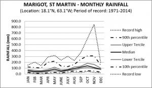 Marigot St Martin Monthly Rainfall