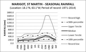 Marigot St Martin Seasonal Rainfall