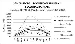 San Cristobal Dominican Republic Seasonal Rainfall