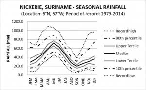 Nickerie Suriname Seasonal Rainfall