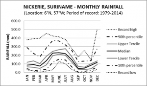 Nickerie Suriname Monthly Rainfall