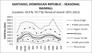 Santiago Dominican Republic Seasonal Rainfall