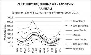 Cultuurtuin Suriname Monthly Rainfall