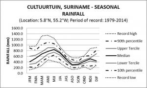 Cultuurtuin Suriname Seasonal Rainfall