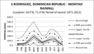Santiago Rodriguez Dominican Republic Monthly Rainfall