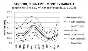 Zanderij Suriname Monthly Rainfall