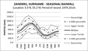 Zanderij Suriname Seasonal Rainfall