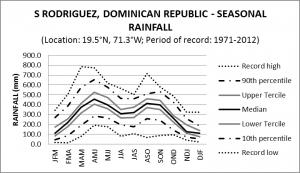 Santiago Rodriguez Dominican Republic Seasonal Rainfall