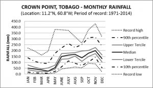 Crown Point Tobago Monthly Rainfall