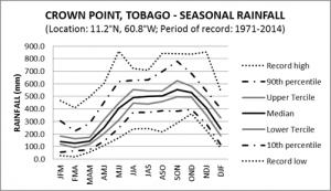 Crown Point Tobago Seasonal Rainfall