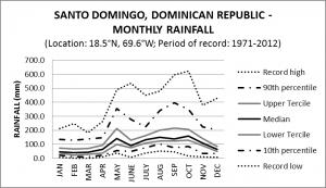 Santo Domingo Dominican Republic Monthly Rainfall